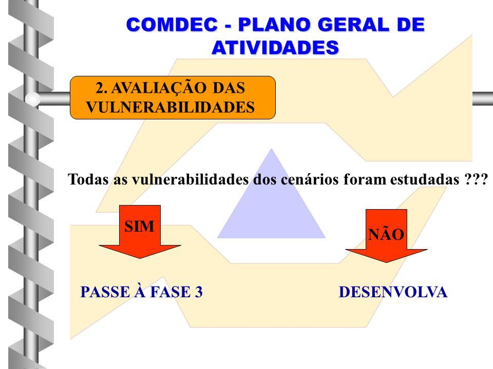 COMDEC - PLANO GERAL DE ATIVIDADES 2. AVALIAÇÃO DAS VULNERABILIDADES Todas as vulnerabilidades dos cenários foram estudadas ??? SIM NÃO PASSE À FASE 3