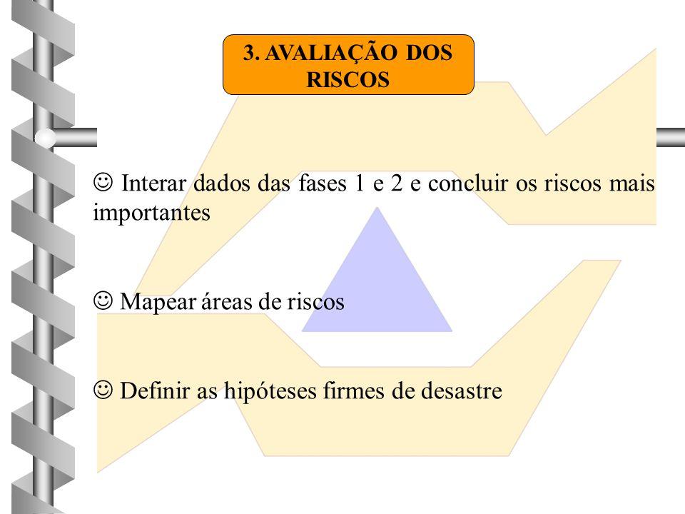 3. AVALIAÇÃO DOS RISCOS  Interar dados das fases 1 e 2 e concluir os riscos mais importantes  Mapear áreas de riscos  Definir as hipóteses firmes d