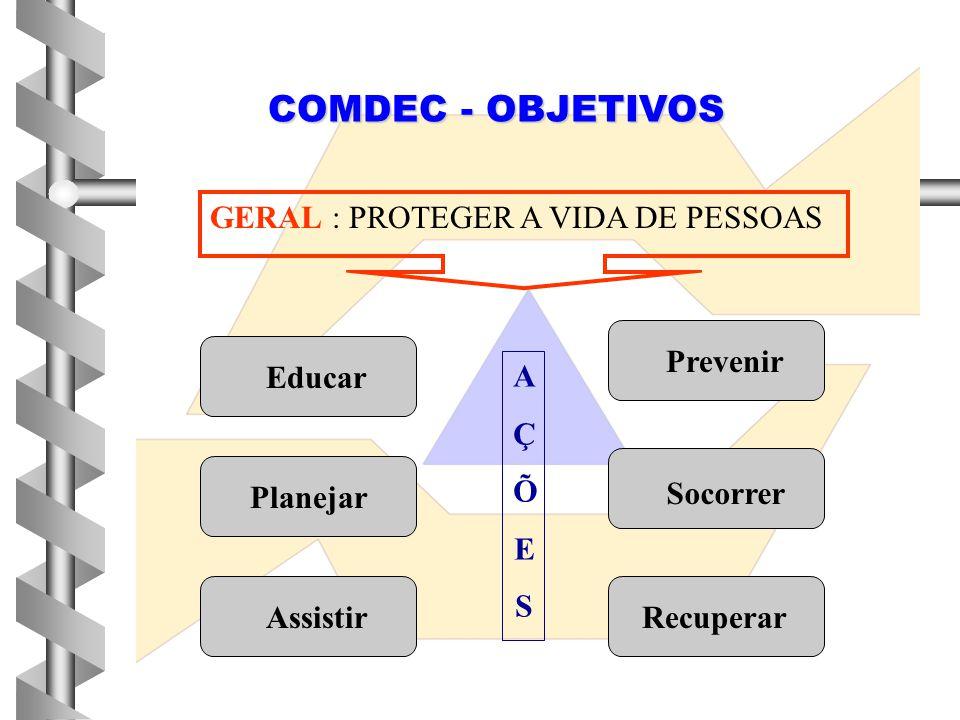 COMDEC - OBJETIVOS GERAL : PROTEGER A VIDA DE PESSOAS Educar Planejar RecuperarAssistir Prevenir Socorrer AÇÕESAÇÕES