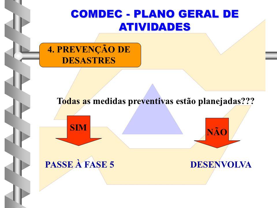 COMDEC - PLANO GERAL DE ATIVIDADES 4. PREVENÇÃO DE DESASTRES Todas as medidas preventivas estão planejadas??? SIM NÃO PASSE À FASE 5DESENVOLVA