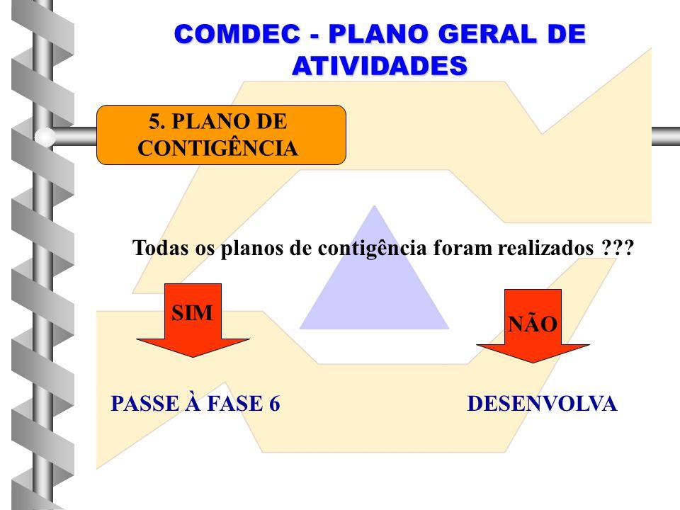 COMDEC - PLANO GERAL DE ATIVIDADES 5. PLANO DE CONTIGÊNCIA Todas os planos de contigência foram realizados ??? SIM NÃO PASSE À FASE 6DESENVOLVA