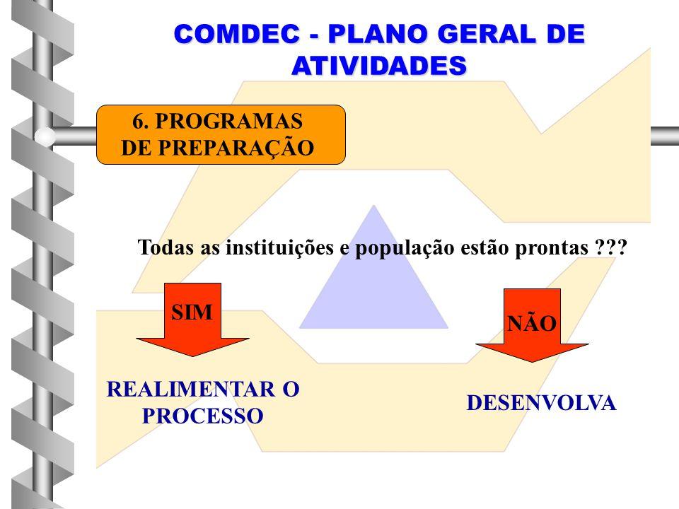 COMDEC - PLANO GERAL DE ATIVIDADES 6. PROGRAMAS DE PREPARAÇÃO Todas as instituições e população estão prontas ??? SIM NÃO REALIMENTAR O PROCESSO DESEN