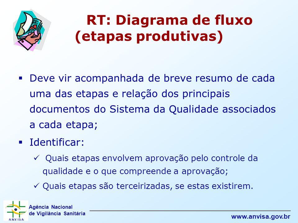 Agência Nacional de Vigilância Sanitária www.anvisa.gov.br RT: Diagrama de fluxo (etapas produtivas)  Deve vir acompanhada de breve resumo de cada um