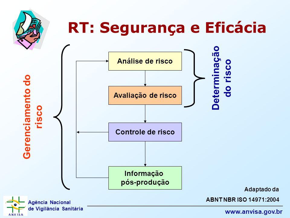 Agência Nacional de Vigilância Sanitária www.anvisa.gov.br RT: Segurança e Eficácia Análise de risco Avaliação de risco Controle de risco Informação p