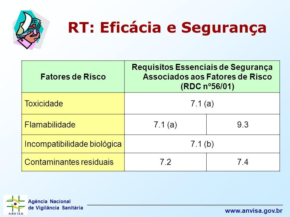 Agência Nacional de Vigilância Sanitária www.anvisa.gov.br RT: Eficácia e Segurança Fatores de Risco Requisitos Essenciais de Segurança Associados aos