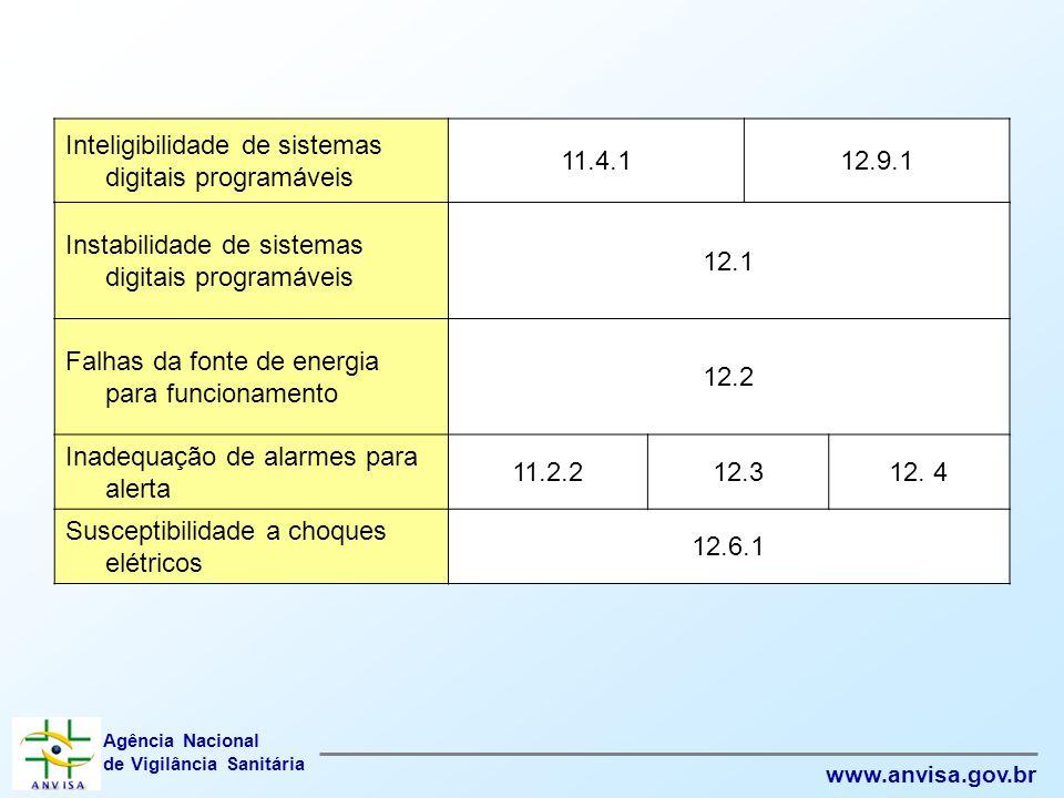 Agência Nacional de Vigilância Sanitária www.anvisa.gov.br Inteligibilidade de sistemas digitais programáveis 11.4.112.9.1 Instabilidade de sistemas d