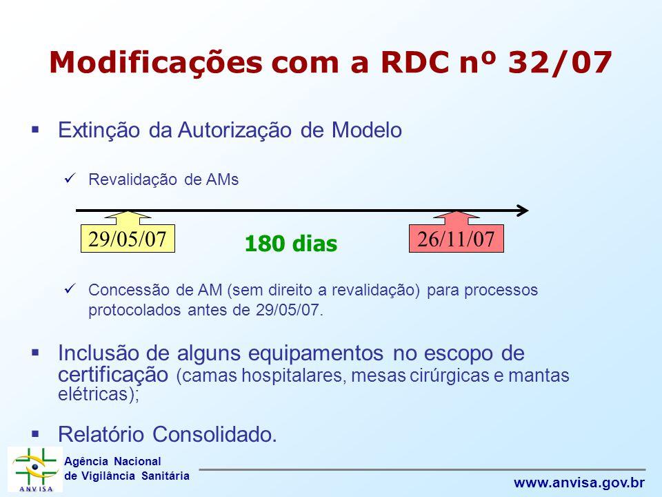 Agência Nacional de Vigilância Sanitária www.anvisa.gov.br Modificações com a RDC nº 32/07  Extinção da Autorização de Modelo  Revalidação de AMs 