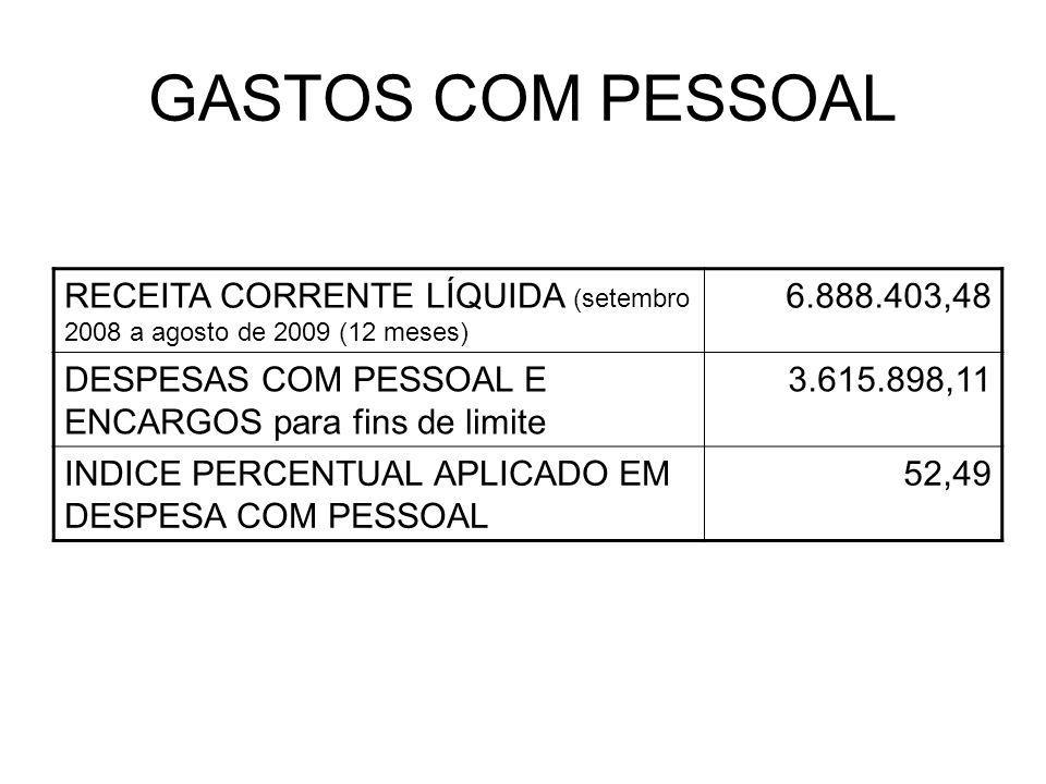GASTOS COM PESSOAL RECEITA CORRENTE LÍQUIDA (setembro 2008 a agosto de 2009 (12 meses) 6.888.403,48 DESPESAS COM PESSOAL E ENCARGOS para fins de limite 3.615.898,11 INDICE PERCENTUAL APLICADO EM DESPESA COM PESSOAL 52,49