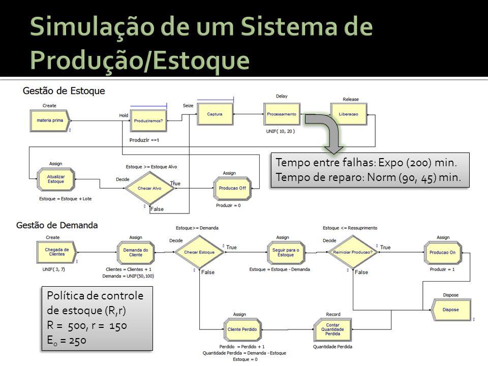 Política de controle de estoque (R,r) R = 500, r = 150 E 0 = 250 Política de controle de estoque (R,r) R = 500, r = 150 E 0 = 250 Tempo entre falhas: