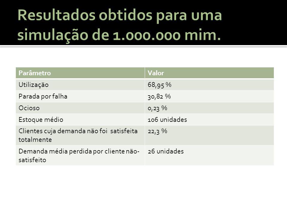 ParâmetroValor Utilização68,95 % Parada por falha30,82 % Ocioso0,23 % Estoque médio106 unidades Clientes cuja demanda não foi satisfeita totalmente 22