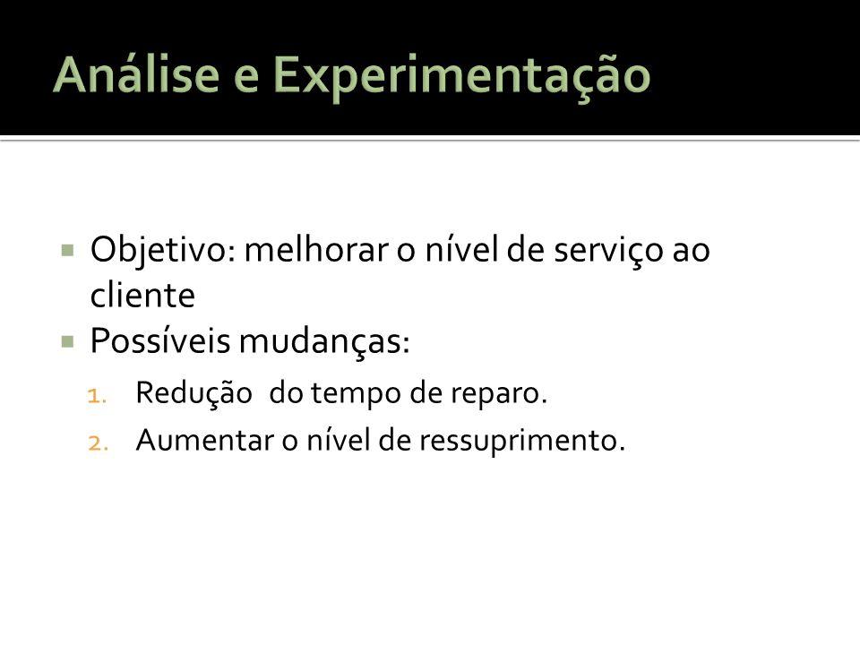  Objetivo: melhorar o nível de serviço ao cliente  Possíveis mudanças: 1. Redução do tempo de reparo. 2. Aumentar o nível de ressuprimento.