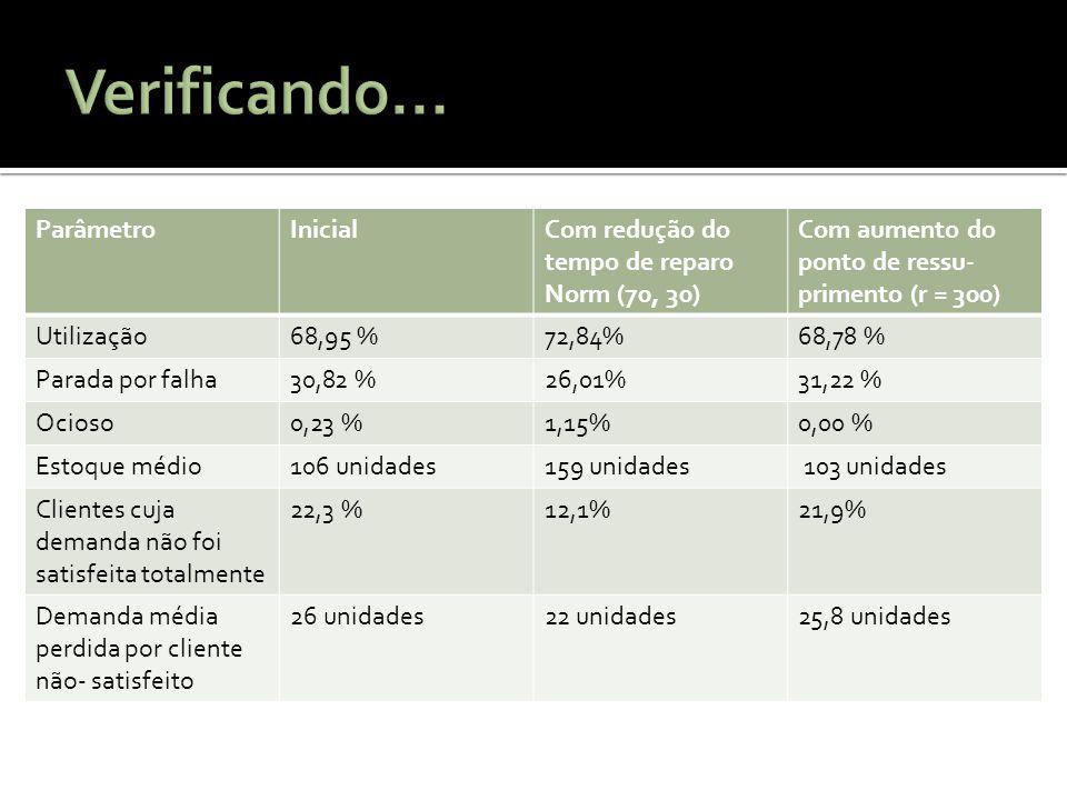 ParâmetroInicialCom redução do tempo de reparo Norm (70, 30) Com aumento do ponto de ressu- primento (r = 300) Utilização68,95 %72,84%68,78 % Parada p
