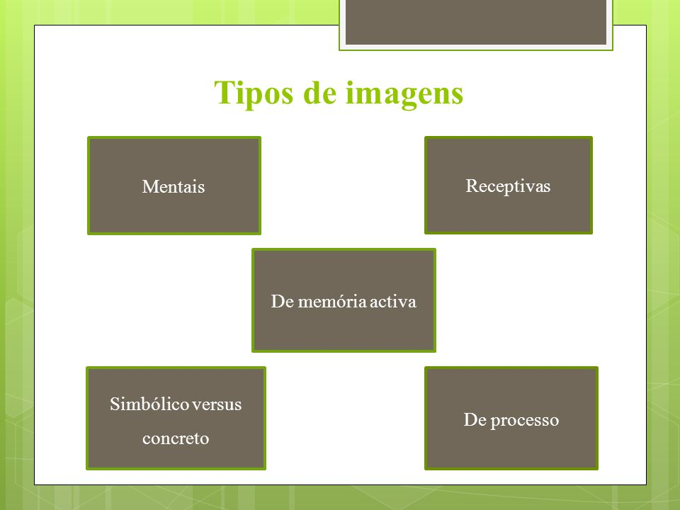 Tipos de imagens Mentais Simbólico versus concreto De memória activa Receptivas De processo