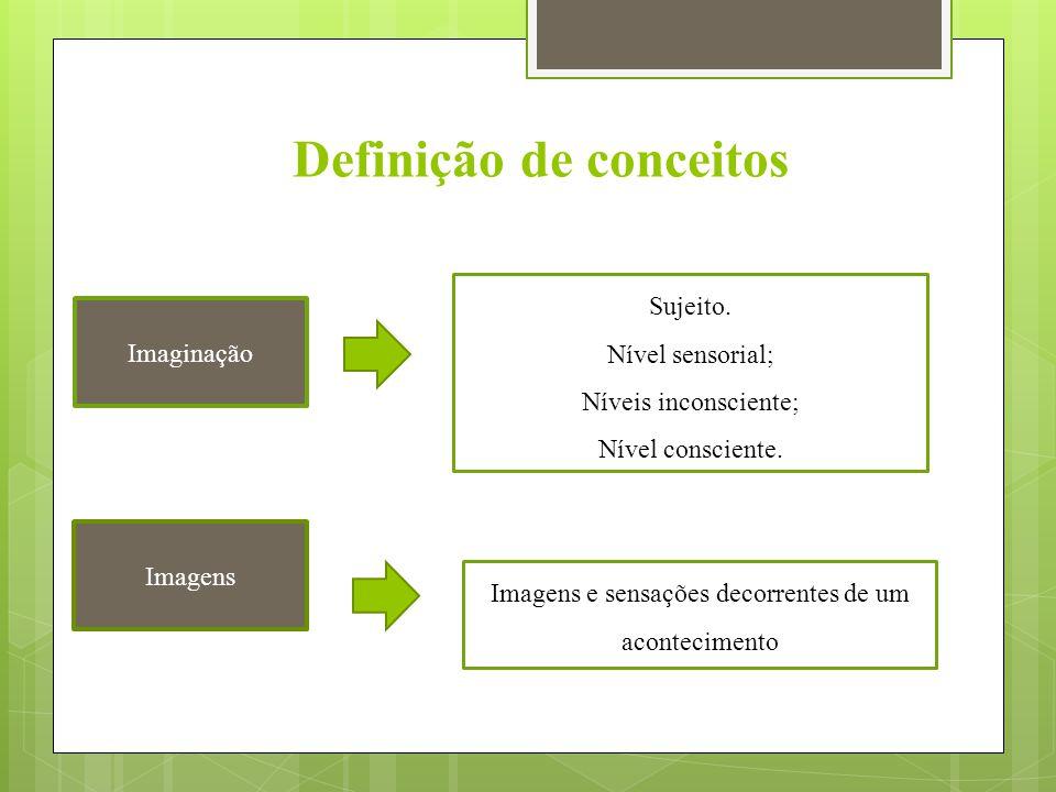 Definição de conceitos Imaginação Imagens Sujeito. Nível sensorial; Níveis inconsciente; Nível consciente. Imagens e sensações decorrentes de um acont