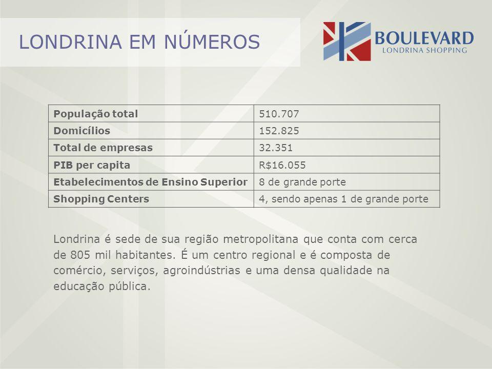 LONDRINA EM NÚMEROS População total510.707 Domicílios152.825 Total de empresas32.351 PIB per capitaR$16.055 Etabelecimentos de Ensino Superior8 de gra