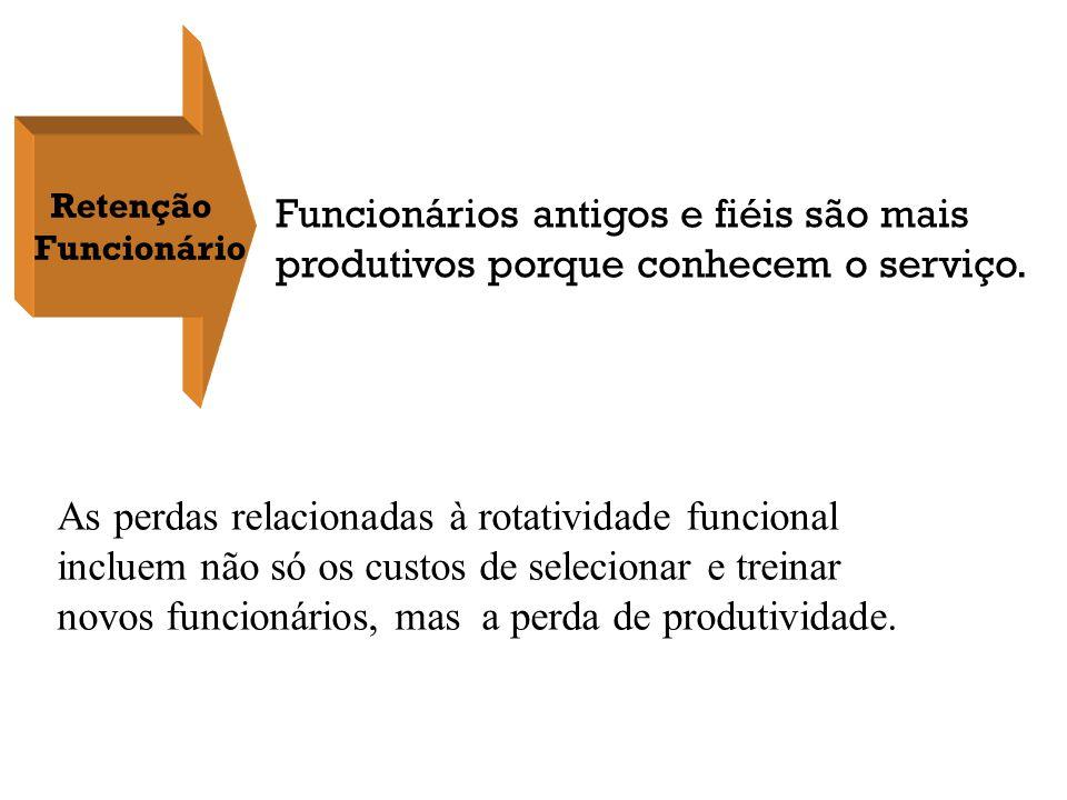 PRODUTIVIDADE & PERFORMANCE DO FUNCIONÁRIO Funcionários produtivos e de alta performance antecipam necessidades dos clientes.