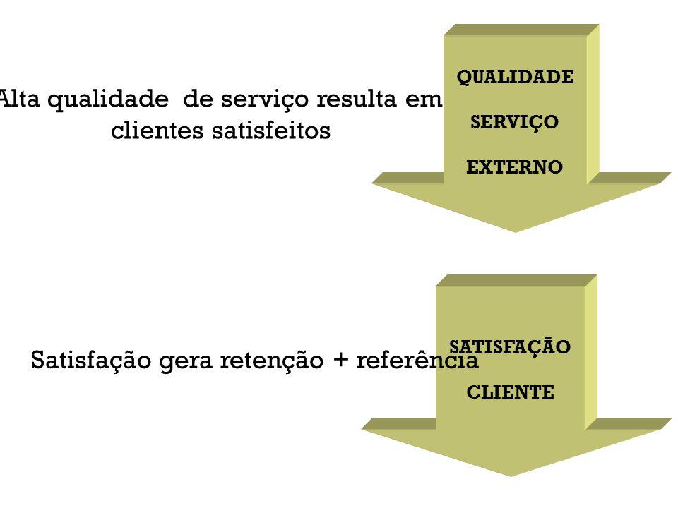 Valor Superior O Valor é determinado pelos benefícios que o cliente recebe em troca da totalidade de seus custos (inclusos não somente o preço do produto e/ou serviço, mas outros custos intangíveis, como tempo de espera, prazo de entrega, condições de acesso etc).