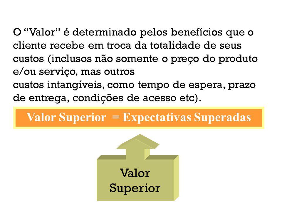 Retenção Funcionário PRODUTIVIDADE & PERFORMANCE DO FUNCIONÁRIO Valor Superior Cada ponto de contato do cidadão com o serviço público é uma oportunidade de criação de valor superioir