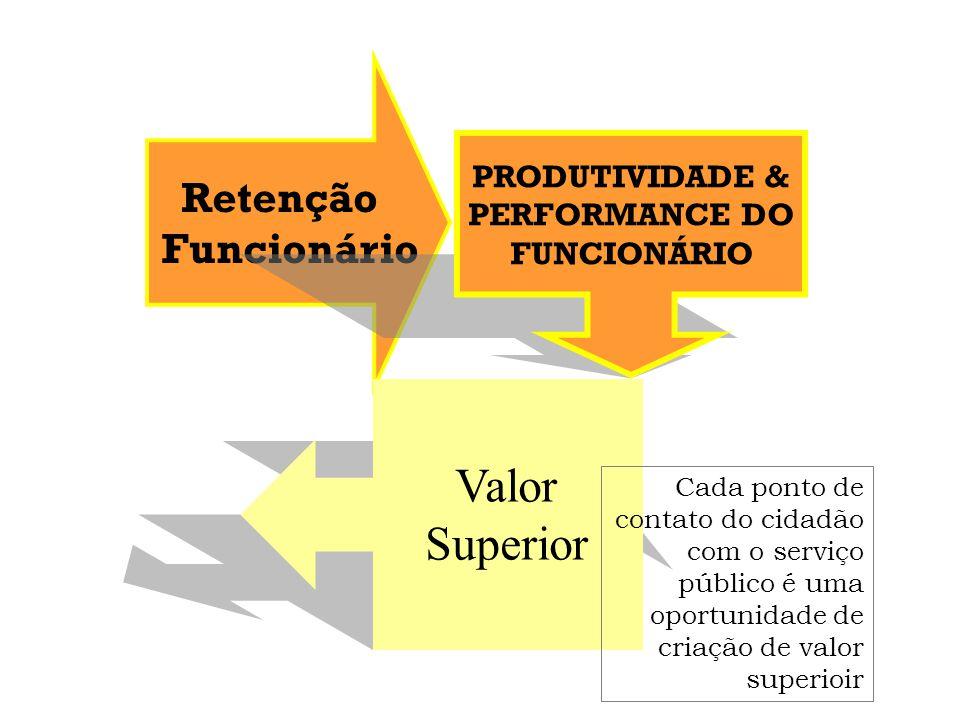 Fidelidade Valor para Sociedade Resultados da Organização Combinação ótima de recursos para realizar Missão Valida razão de ser e compromisso Interação positiva Repetição Relacionamento Imagem
