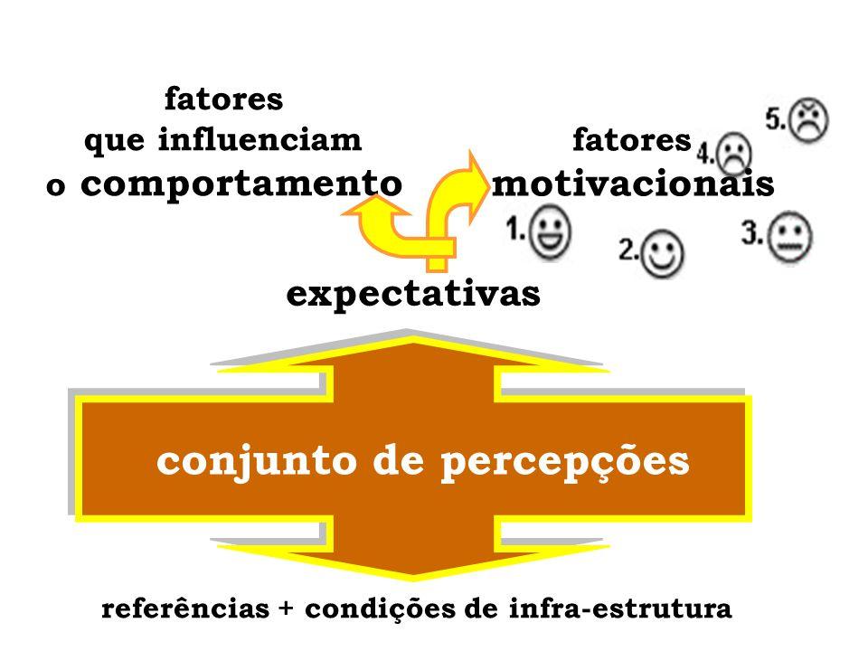 comportamentomotivação Foto: MODUS Marketing Desafio; Perspectivas de desenvolvimento profissional e pessoal; Oportunidades de treinamento; Reconhecimento e valorização; Integração; Sentimento de utlidade; Empatia com o estilo de liderança vigente; Sentimento de justa remuneração; Segurança; Autonomia.