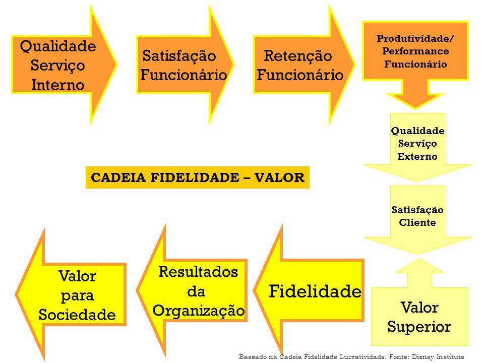 Qualidade Serviço Interno Habilidade e autonomia dos funcionários para atingirem os resultados voltados à satisfação do cliente.