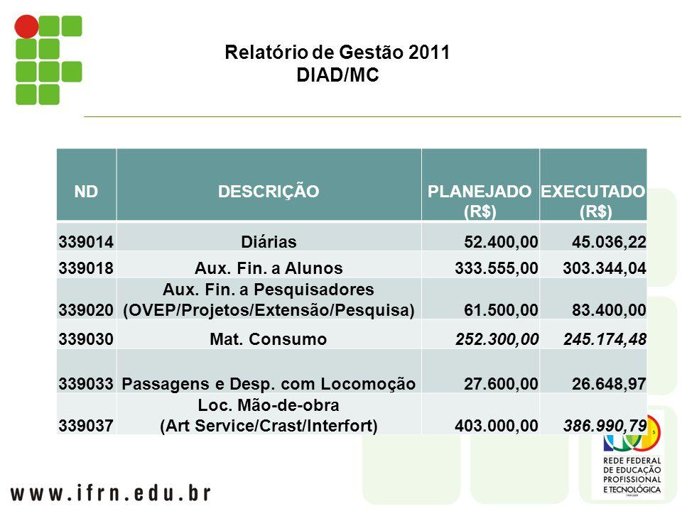 Relatório de Gestão 2011 DIAD/MC NDDESCRIÇÃOPLANEJADO (R$) EXECUTADO (R$) 339014Diárias52.400,0045.036,22 339018Aux.