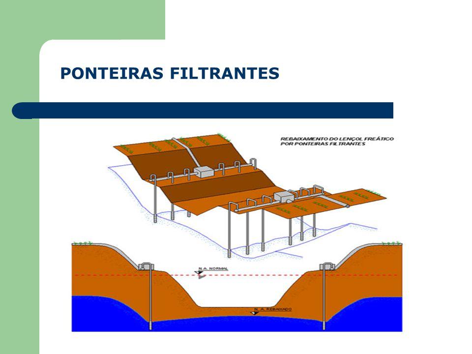 POÇOS PROFUNDOS COM USO DE BOMBAS Após a perfuração, o furo pode ser revestido com tubos de PVC geomecânicos, tubos filtrantes, e ou material filtrant