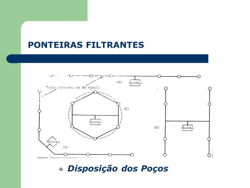  Drenagem Temporária  Abastecimento de Água - Profundidade - Formação arenosa - Eficiência do poço PONTEIRAS FILTRANTES