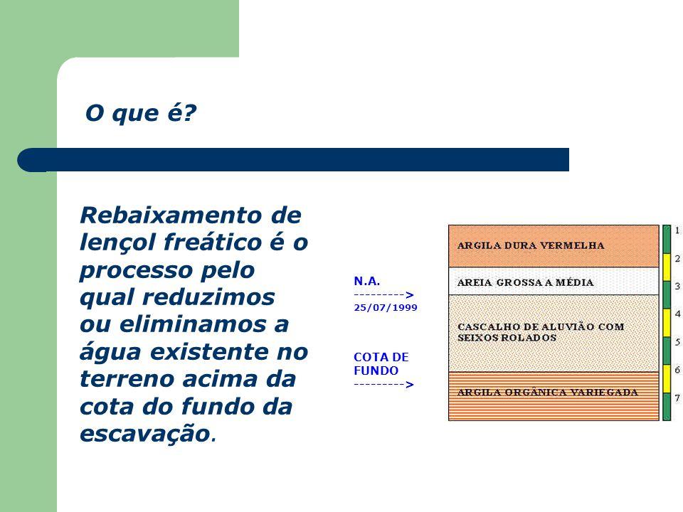 REBAIXAMENTO DE LENÇOL FREÁTICO E DRENAGEM INTEGRANTES DO GRUPO: ALESSANDRA MIRANDA DE SOUZA 021074-9 ANDRÉ LUIS ROCHA 012078-2 SANSÃO FERREIRA MELO 0