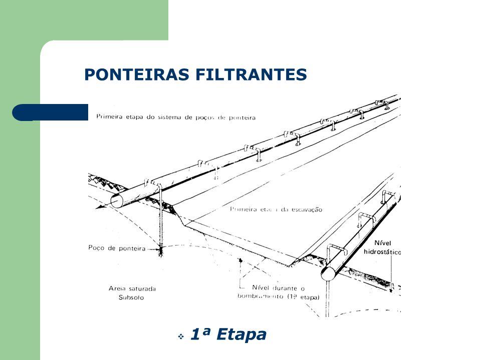  Espaçamento dos Poços - Sistema de Abastecimento: Geralmente varia entre 7,5 e 15 m - Drenagem: Geralmente varia entre 0,5 e 1,5 m PONTEIRAS FILTRAN
