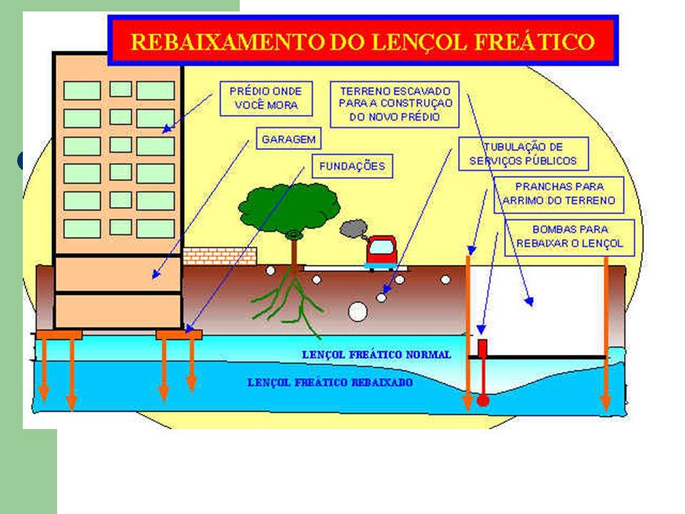 Principais fatores: 2 - A permeabilidade do solo; 3 - A altura do rebaixamento X quantidade de água a ser bombeada; 4 - Efeito do rebaixamento em estr