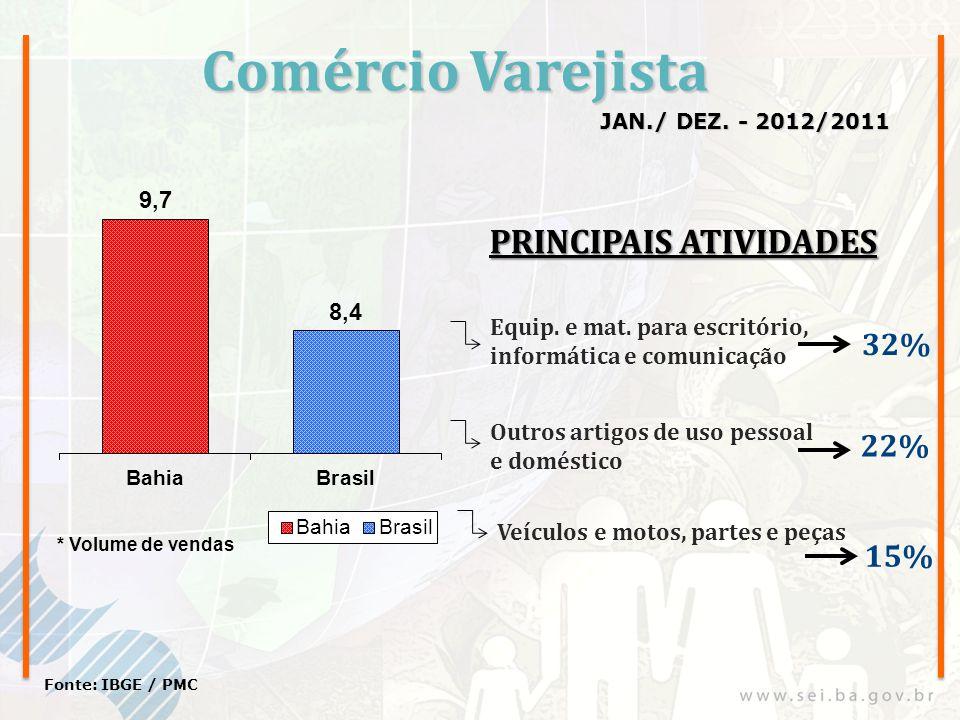 Comércio Varejista JAN./ DEZ. - 2012/2011 Fonte: IBGE / PMC Equip. e mat. para escritório, informática e comunicação Outros artigos de uso pessoal e d