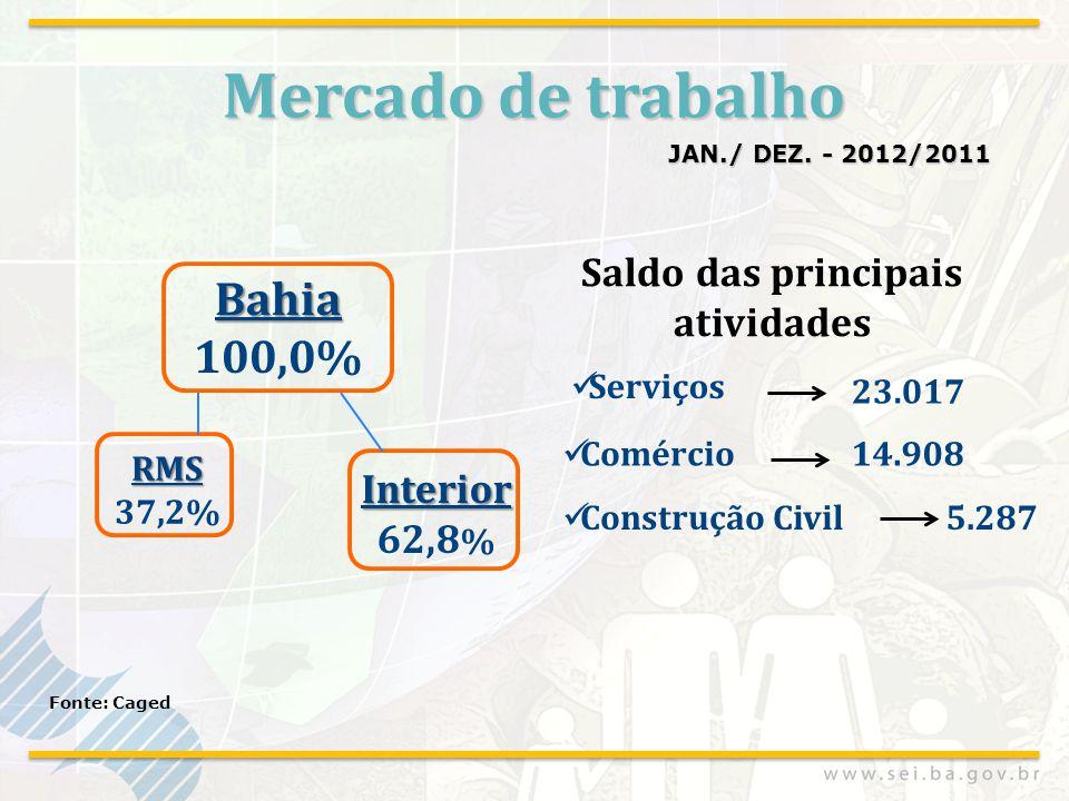 Mercado de trabalho JAN./ DEZ. - 2012/2011 Fonte: Caged  Serviços  Comércio 23.017 14.908  Construção Civil5.287 Saldo das principais atividades Ba