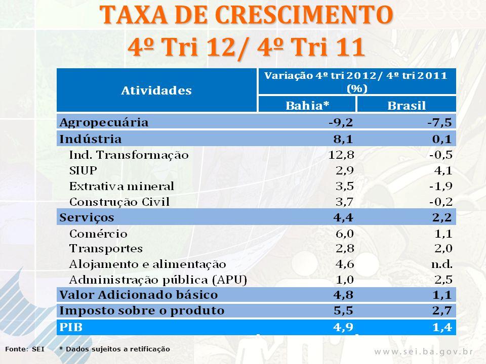 TAXA DE CRESCIMENTO 4º Tri 12/ 4º Tri 11 Fonte: SEI * Dados sujeitos a retificação