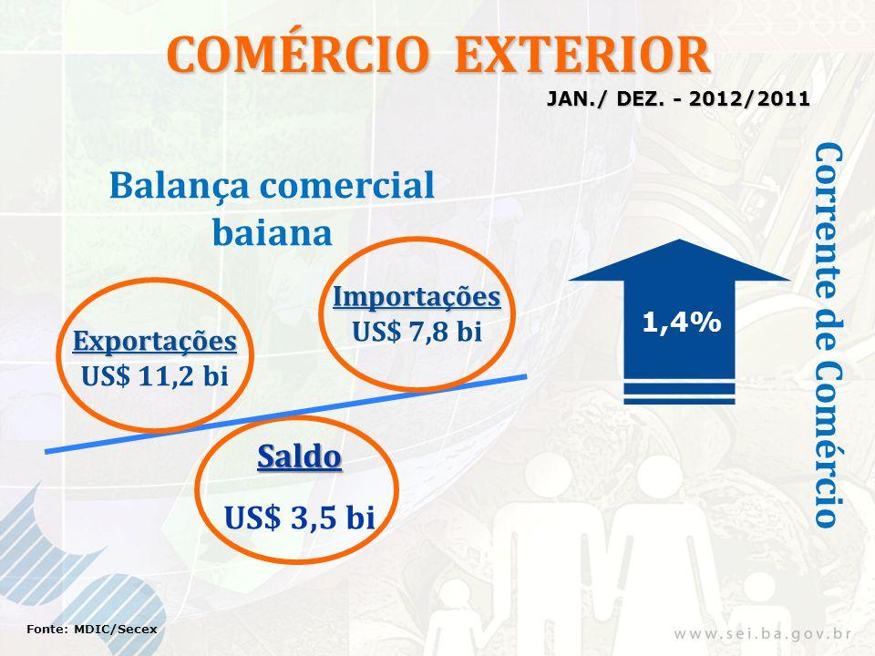 COMÉRCIO EXTERIOR Exportações US$ 11,2 bi Importações US$ 7,8 bi 1,4% Saldo US$ 3,5 bi Fonte: MDIC/Secex Corrente de Comércio Balança comercial baiana JAN./ DEZ.