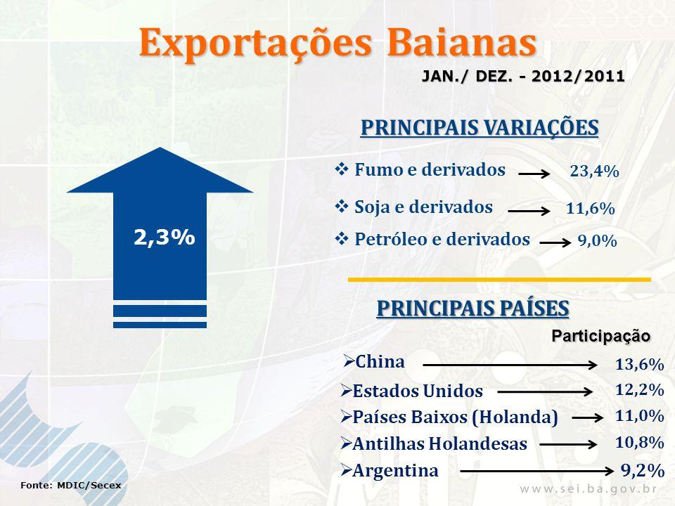 Exportações Baianas 2,3% Fonte: MDIC/Secex JAN./ DEZ. - 2012/2011 PRINCIPAIS VARIAÇÕES PRINCIPAIS PAÍSES Participação 13,6% 12,2%  Fumo e derivados 