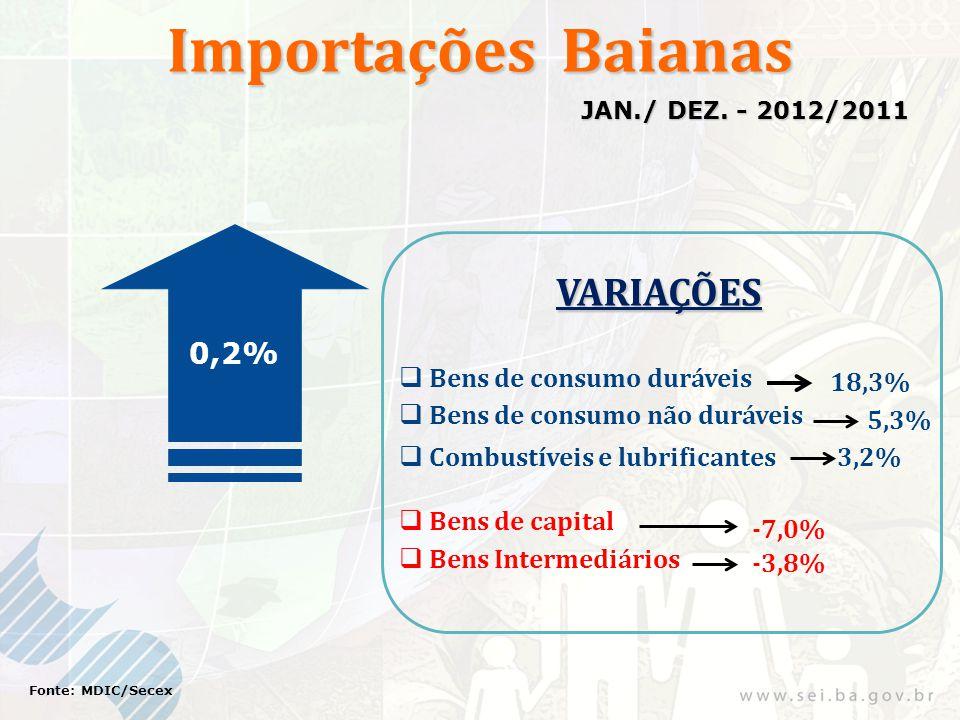 Importações Baianas 0,2% Fonte: MDIC/Secex JAN./ DEZ. - 2012/2011 VARIAÇÕES  Bens de consumo duráveis 18,3% 5,3% 3,2%  Bens de consumo não duráveis