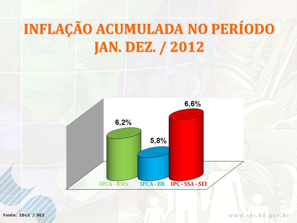 Fonte: IBGE / SEI INFLAÇÃO ACUMULADA NO PERÍODO JAN. DEZ. / 2012