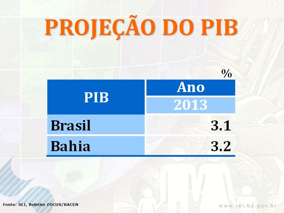 PROJEÇÃO DO PIB Fonte: SEI, Boletim FOCUS/BACEN