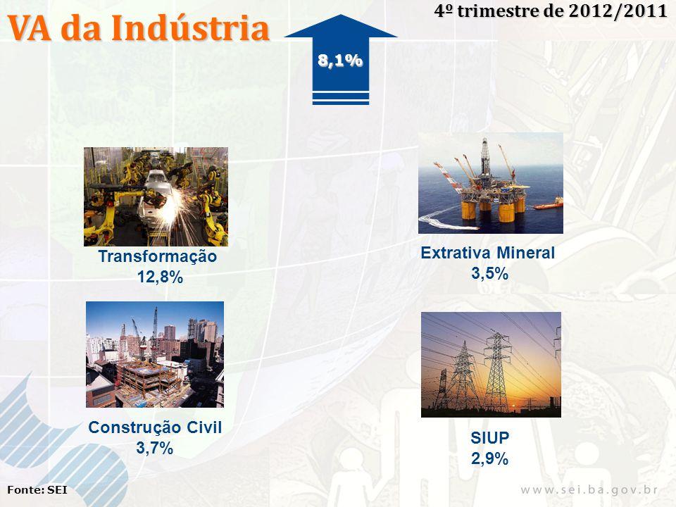 VA da Indústria 4º trimestre de 2012/2011 Fonte: SEI Transformação 12,8% Extrativa Mineral 3,5% Construção Civil 3,7% SIUP 2,9% 8,1%