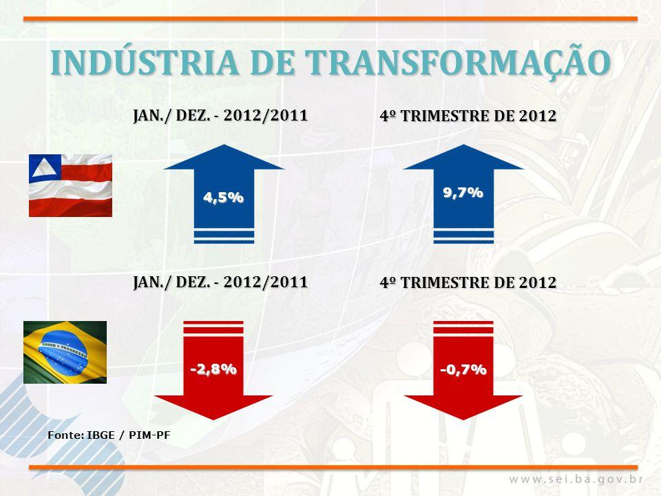 PRODUÇÃO FÍSICA INDUSTRIAL Fonte: IBGE / PIM-PF BAHIA