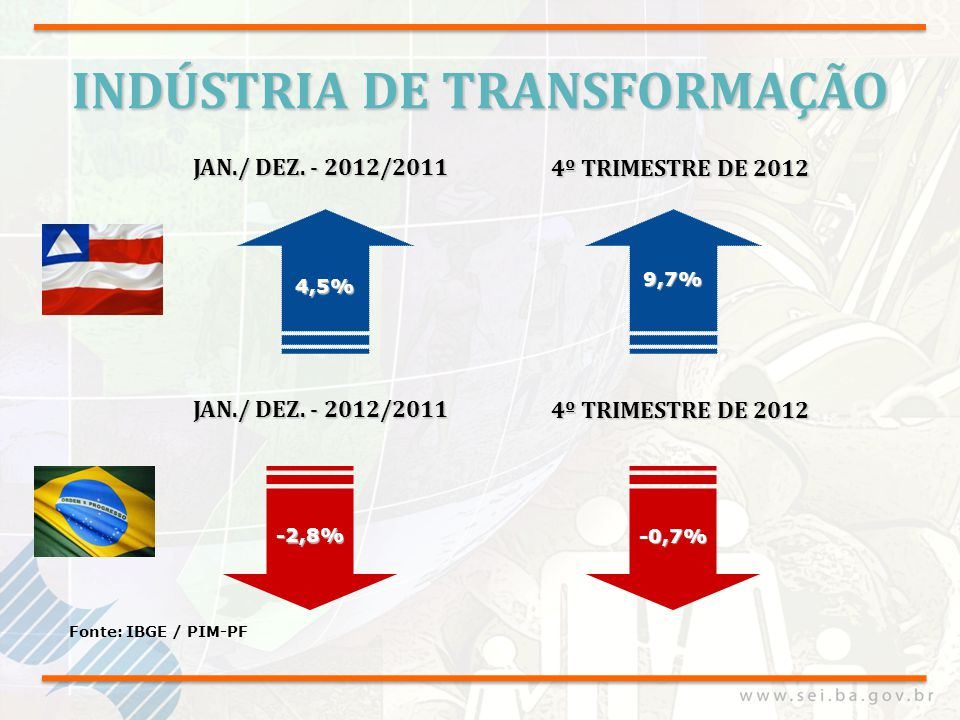 INDÚSTRIA DE TRANSFORMAÇÃO -2,8% Fonte: IBGE / PIM-PF -0,7% 9,7% JAN./ DEZ. - 2012/2011 4º TRIMESTRE DE 2012 JAN./ DEZ. - 2012/2011 4,5% 4º TRIMESTRE
