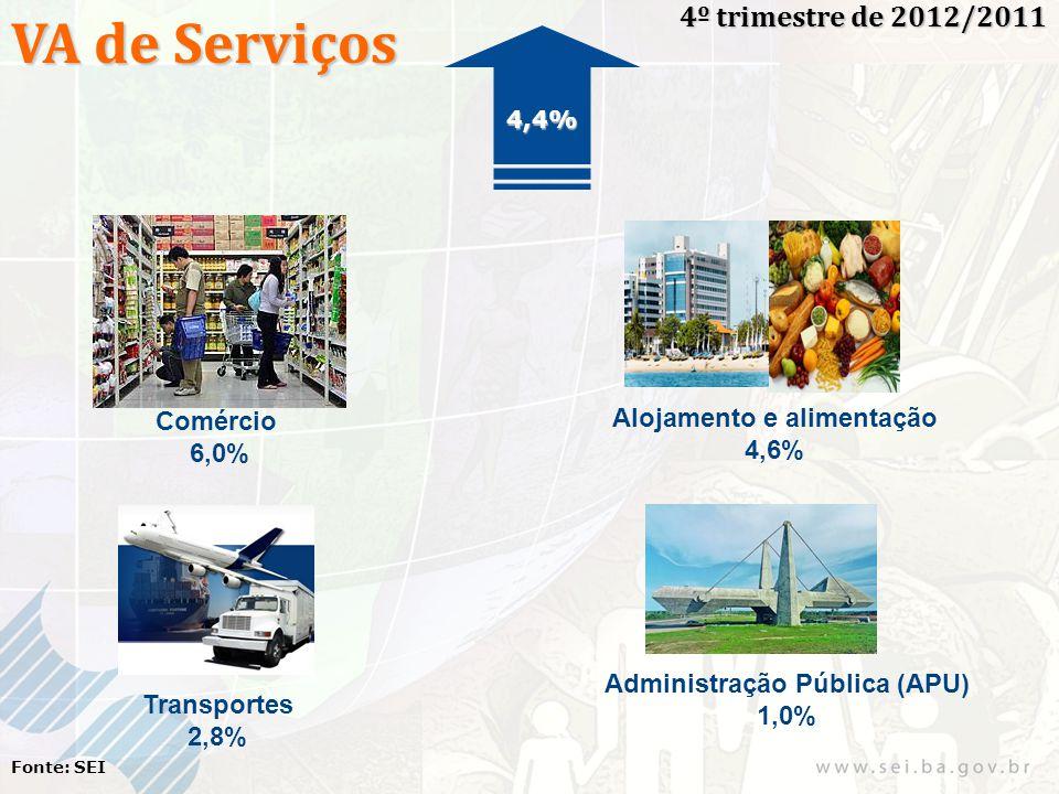 VA de Serviços 4º trimestre de 2012/2011 Fonte: SEI Comércio 6,0% Alojamento e alimentação 4,6% Transportes 2,8% Administração Pública (APU) 1,0% 4,4%