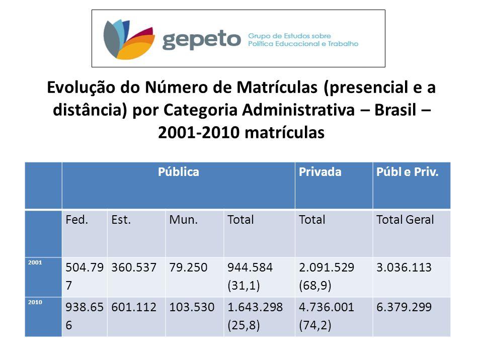 Evolução do Número de Matrículas (presencial e a distância) por Categoria Administrativa – Brasil – 2001‐2010 matrículas PúblicaPrivadaPúbl e Priv. Fe