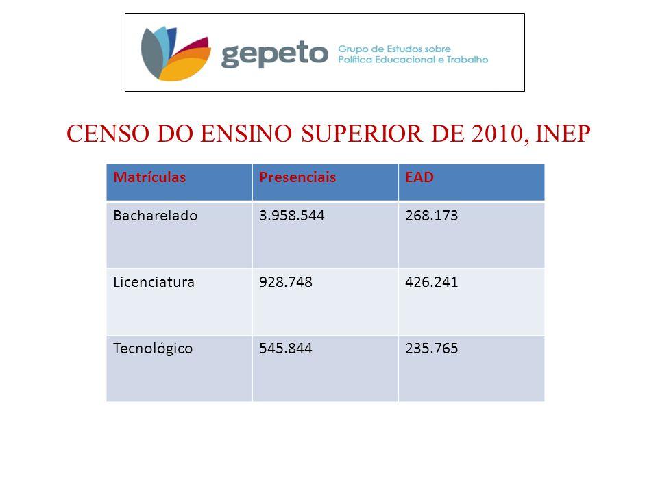 CENSO DO ENSINO SUPERIOR DE 2010, INEP MatrículasPresenciaisEAD Bacharelado3.958.544268.173 Licenciatura928.748426.241 Tecnológico545.844235.765