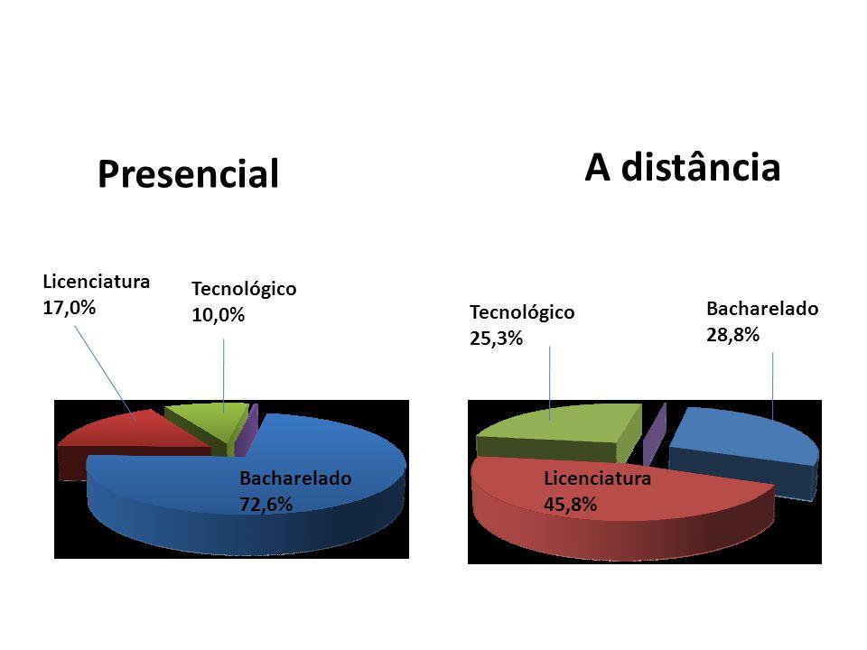 Tecnológico 10,0% Bacharelado 72,6% Licenciatura 17,0% Presencial A distância Tecnológico 25,3% Bacharelado 28,8% Licenciatura 45,8%