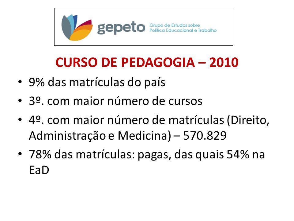 CURSO DE PEDAGOGIA – 2010 • 9% das matrículas do país • 3º. com maior número de cursos • 4º. com maior número de matrículas (Direito, Administração e