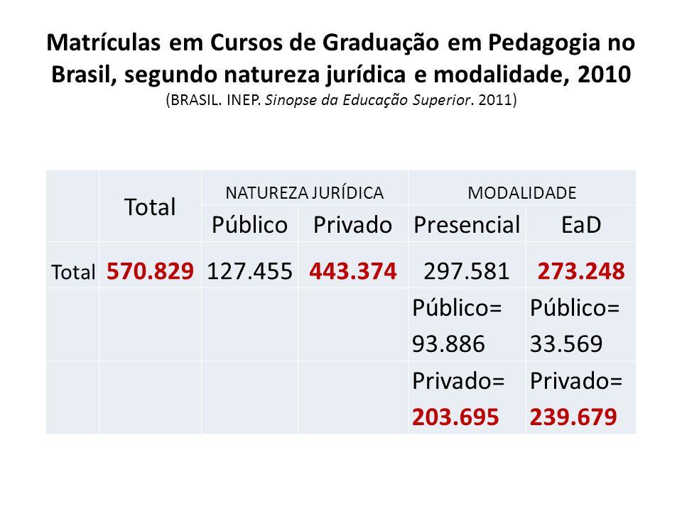Matrículas em Cursos de Graduação em Pedagogia no Brasil, segundo natureza jurídica e modalidade, 2010 (BRASIL. INEP. Sinopse da Educação Superior. 20