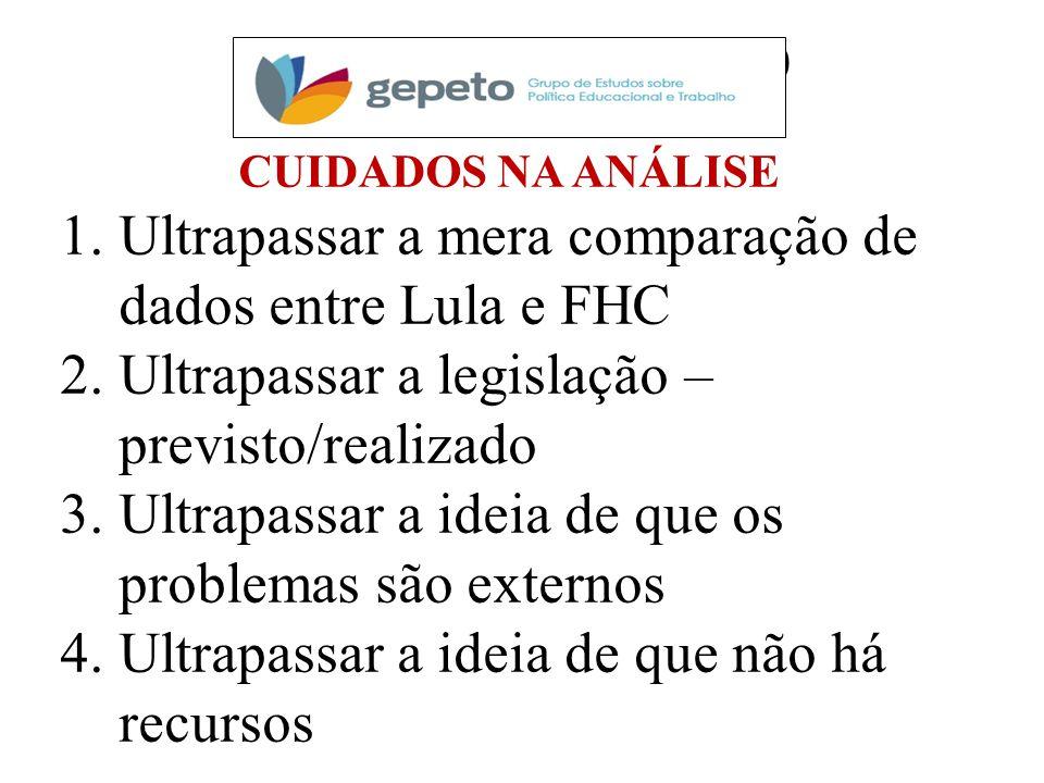 PESQUISAS EM CURSO CUIDADOS NA ANÁLISE 1.Ultrapassar a mera comparação de dados entre Lula e FHC 2.Ultrapassar a legislação – previsto/realizado 3.Ult
