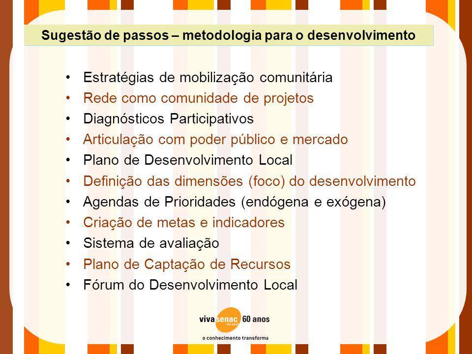 •Estratégias de mobilização comunitária •Rede como comunidade de projetos •Diagnósticos Participativos •Articulação com poder público e mercado •Plano
